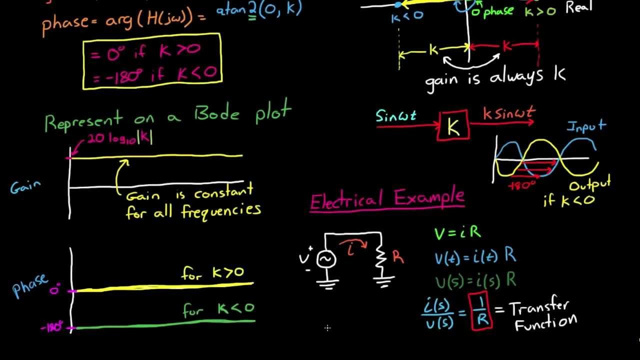 Bode Plots By Hand Real Constants Astronautics Pinterest Lead Lag Wiring Diagram Control Theory