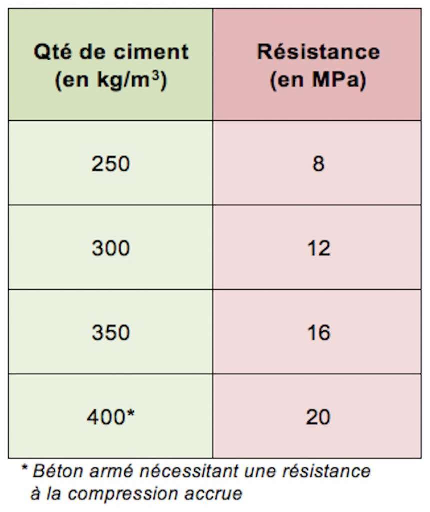 Materiau De Construction Comment Doser Le Beton