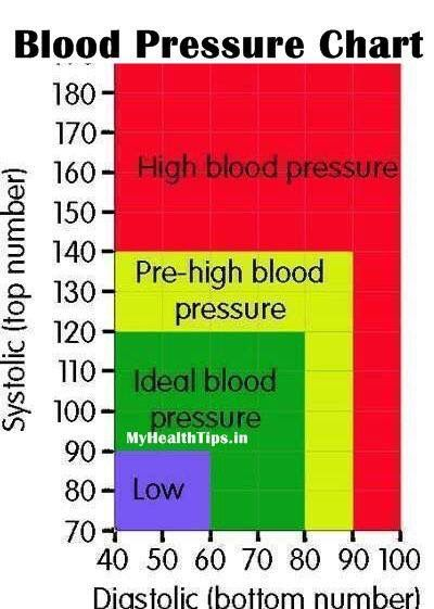 How To Get Diastolic Blood Pressure Down Naturally