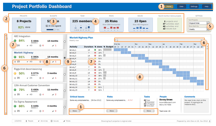 Excel features used in Project Portfolio Dashboard - Explanation ...