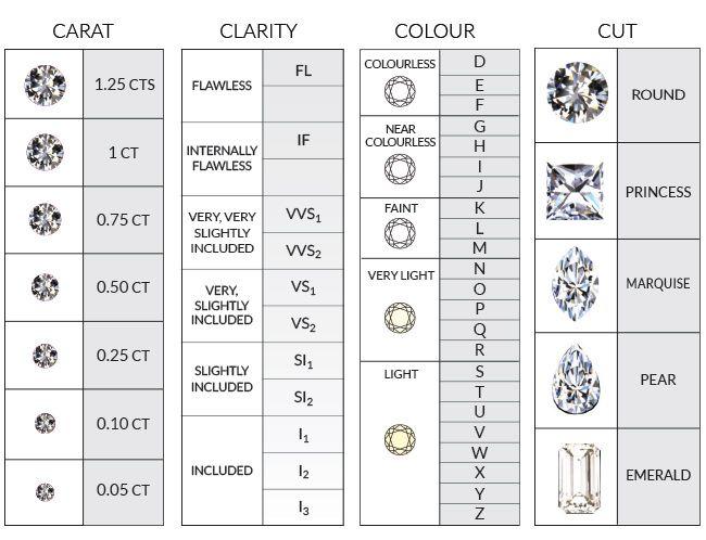 diamond 4c chart