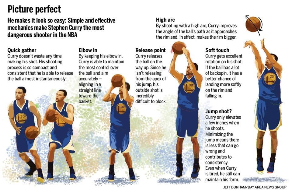Basketball Shooting Form Illustration 1000 Ideas About Stephen Curry