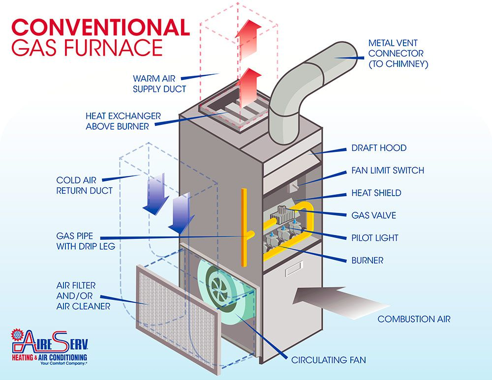Gas Heating Systems : A standard gas furnace has filter flue combustion