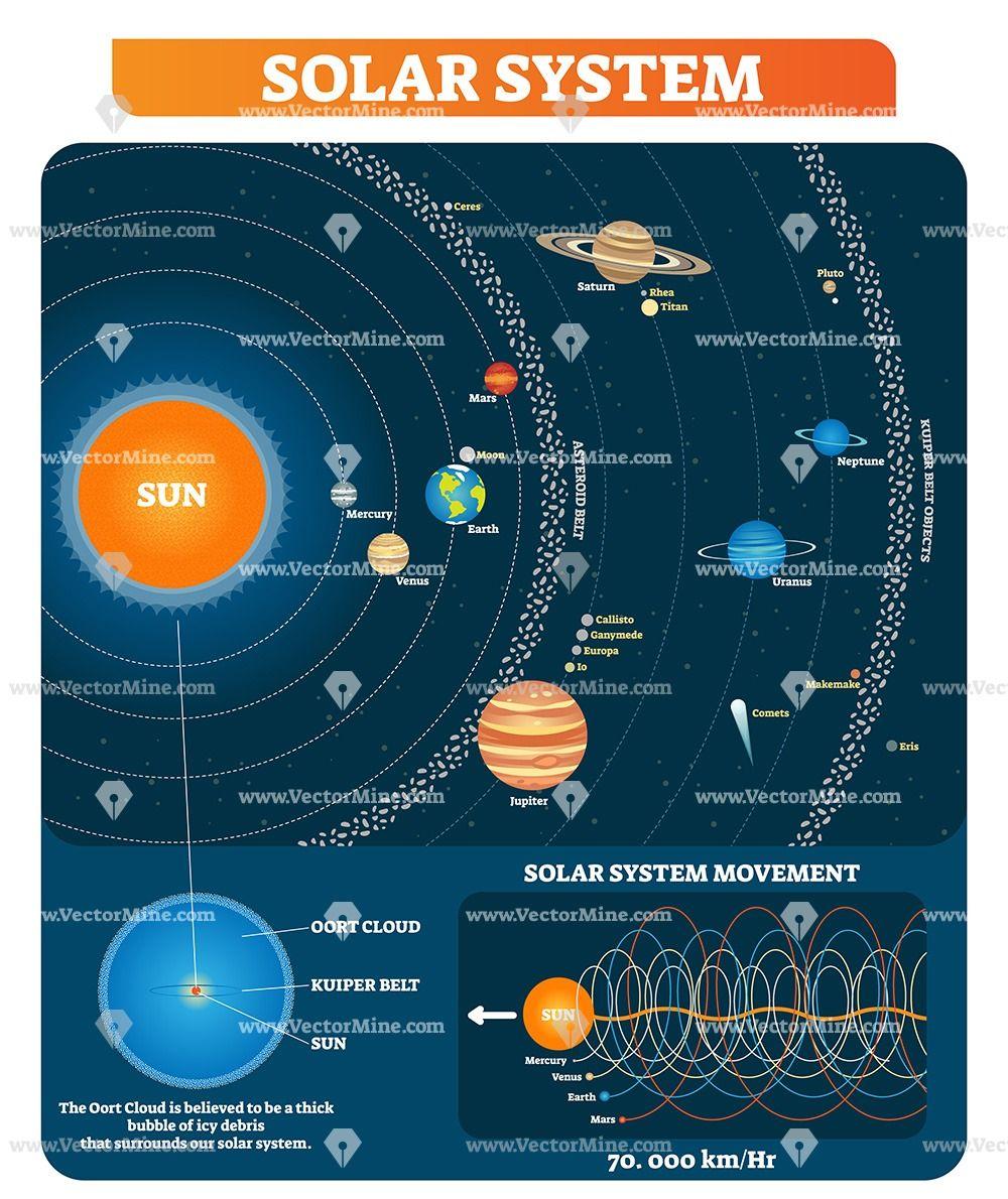 Solar System Vector Illustration Diagram Solar System Diagram Solar System Solar System Map