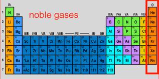 Resultado De Imagen Para Noble Gases Periodic Table Noble