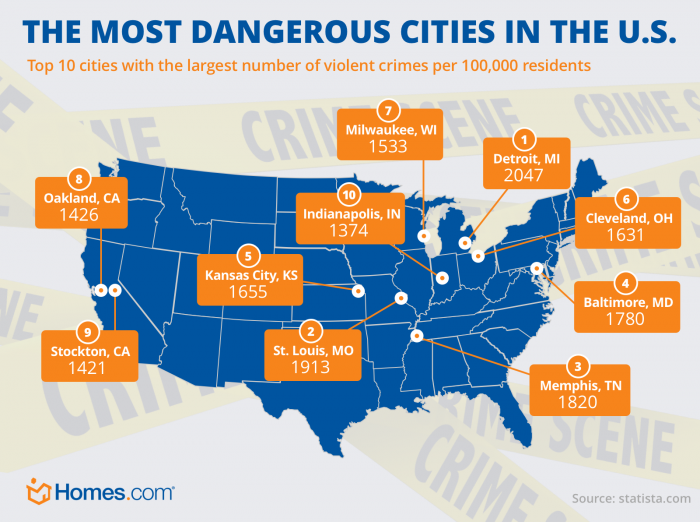 The 10 Most Dangerous Cities In The Us Homes Com City Map This Is Us