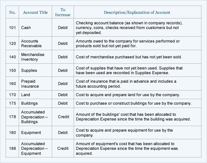 Sample Chart Of Accounts For A Small Company Accountingcoach Chart Of Accounts Accounting Small Business Accounting