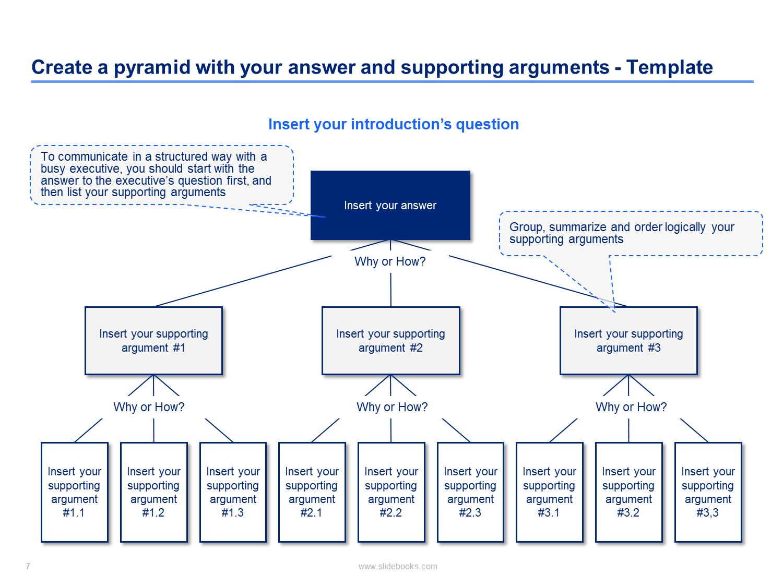 The minto pyramid principle Presentation skills training