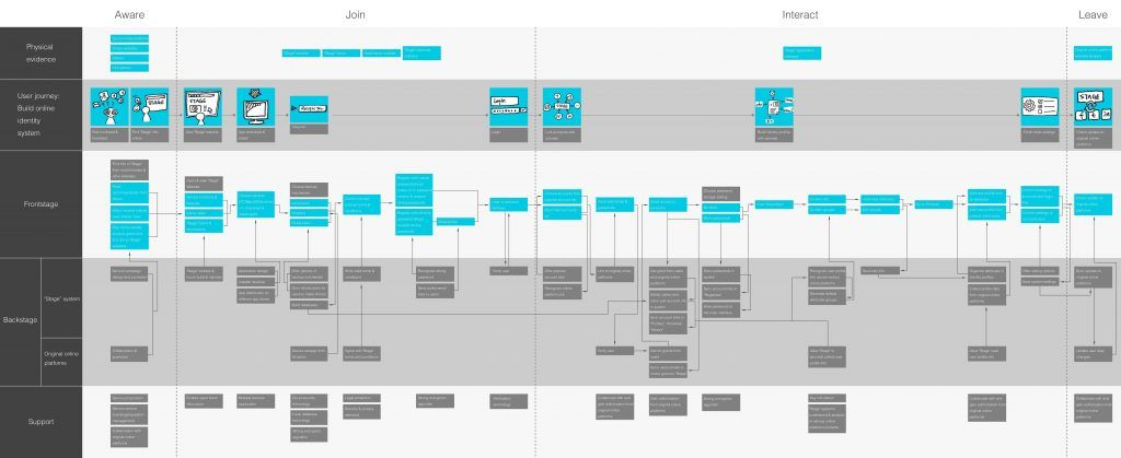 policy blueprint definition best of service blueprints definition valid final service blueprint for stage