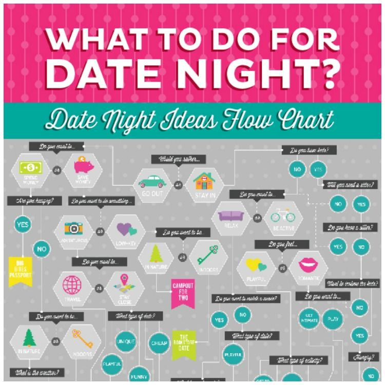 What To Do For Date Night? The Date Night Ideas Flow Chart   Chart
