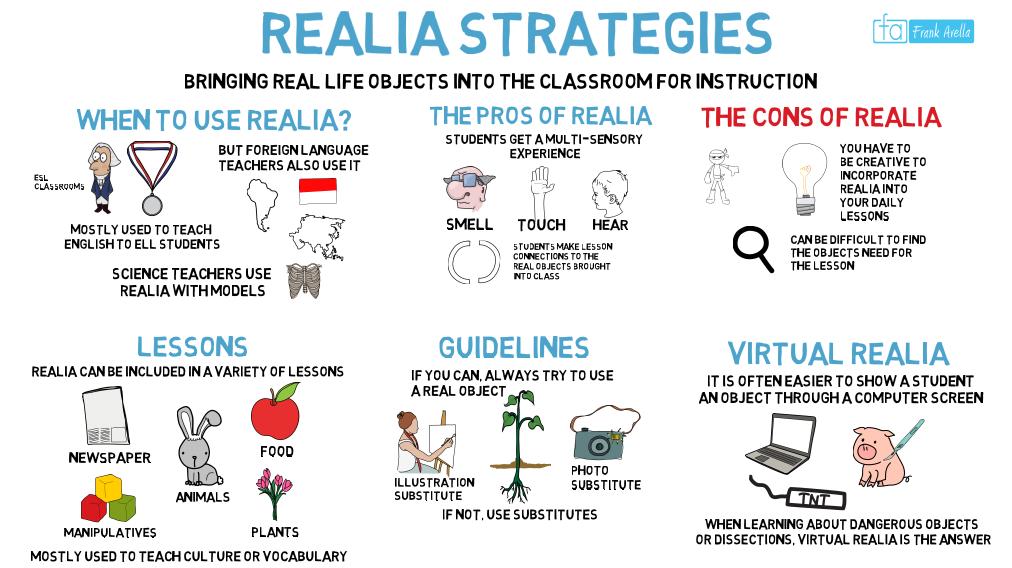 Realia Teaching Strategies For Esl Ell Students Ell Esl