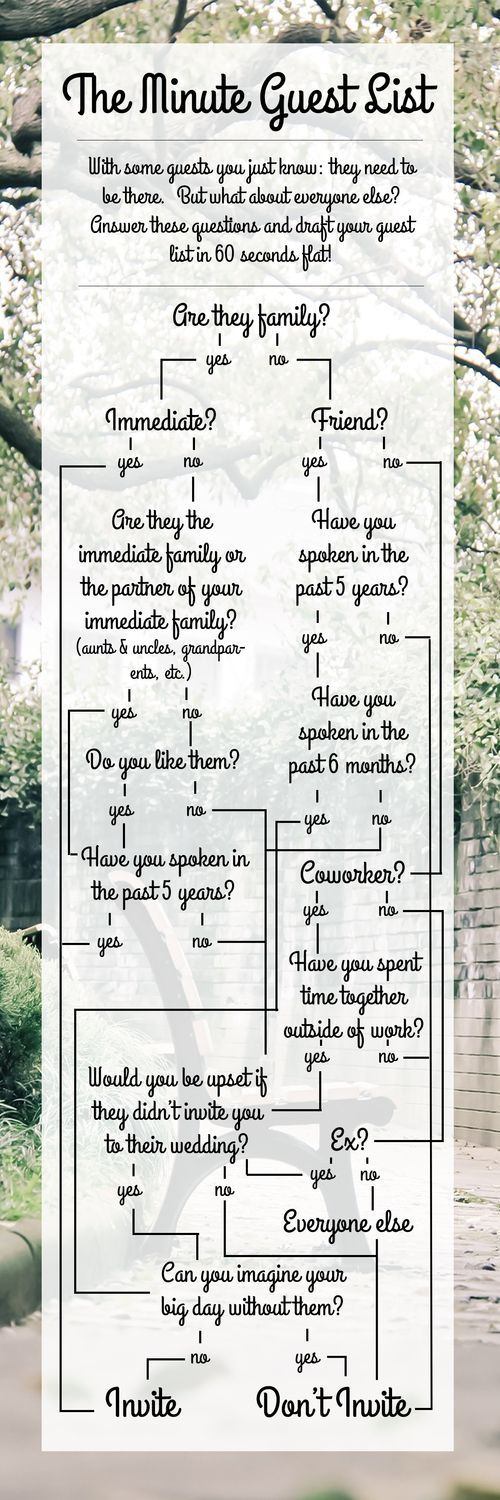 The Minute (Wedding) Guest List! | Guest List, Weddings And Wedding