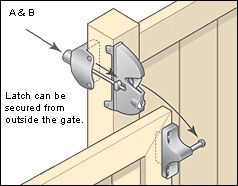 Lockable Gate Latches - Lee Valley Tools - need this for the back gate LM