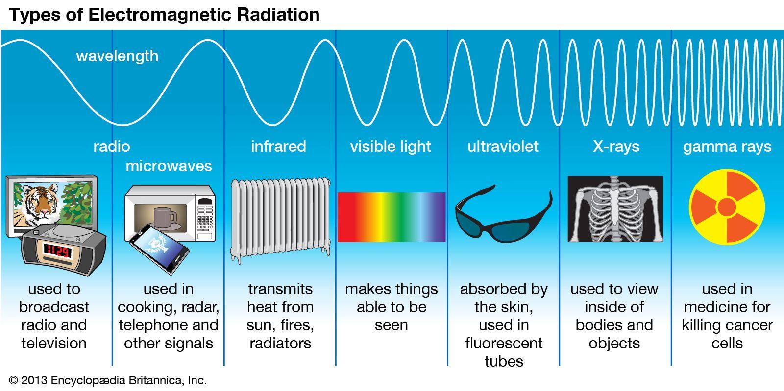 Radiation Types Of Electromagnetic Radiation Kids