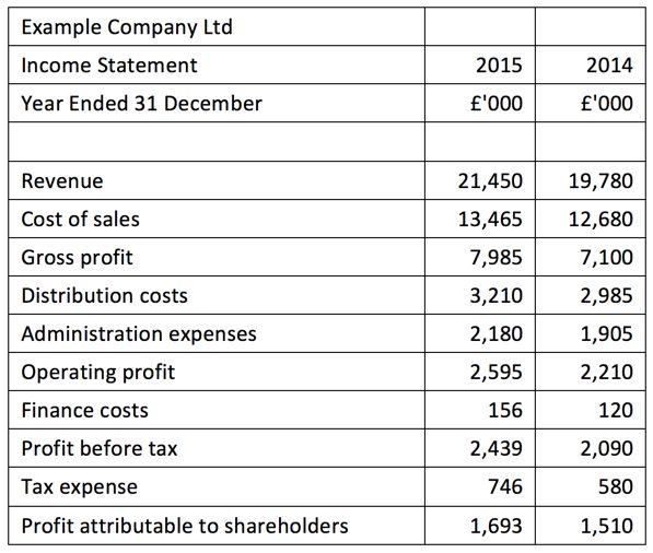 Image result for income statement structure aqa 7132 Unit 7 - profit loss statement template