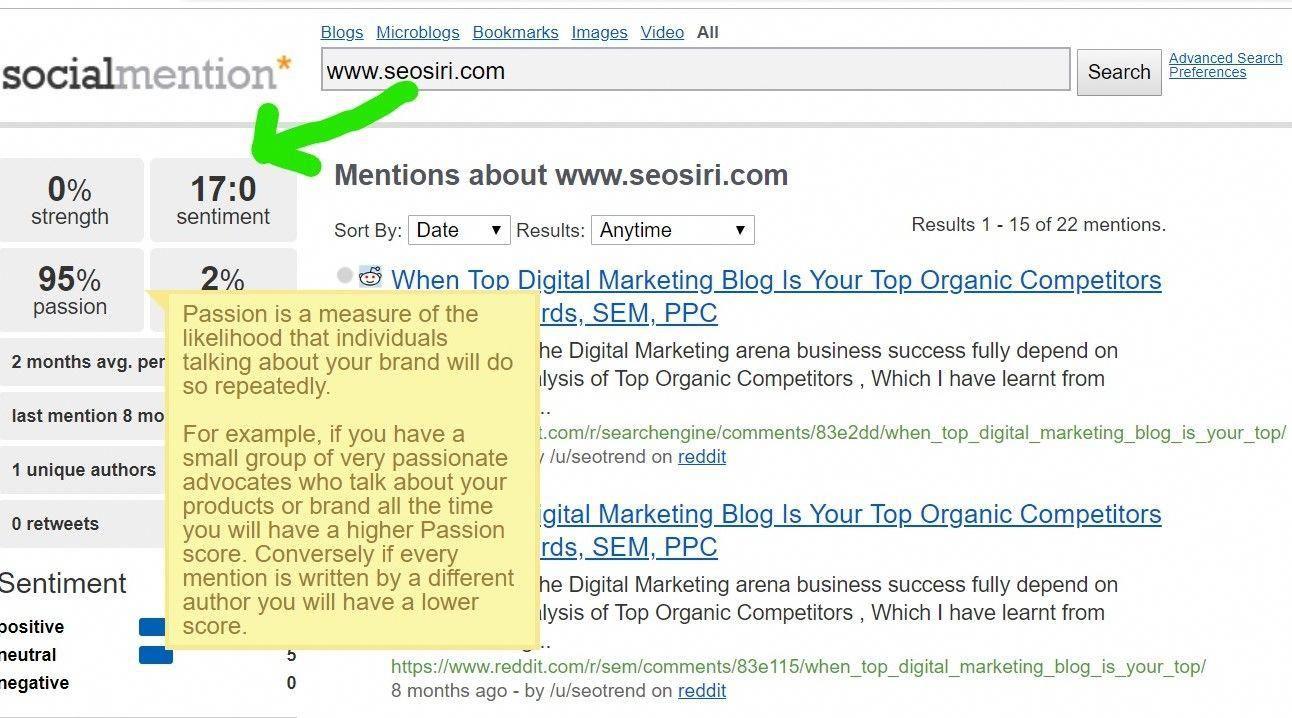 Social Mention Provided, Social Media Mentions Score of