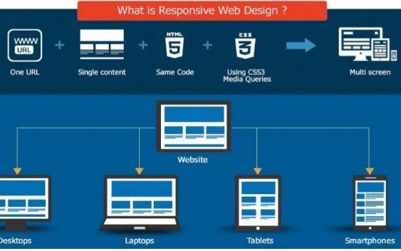 Responsive Web Design Testing Strategy Leveraging Selenium Automation - DZone Mobile