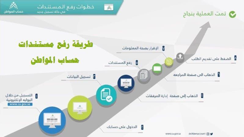 طريقة تحديث البيانات قبل 25 يناير عبر البوابة الإلكترونية لحساب المواطن Public Map Screenshot Map