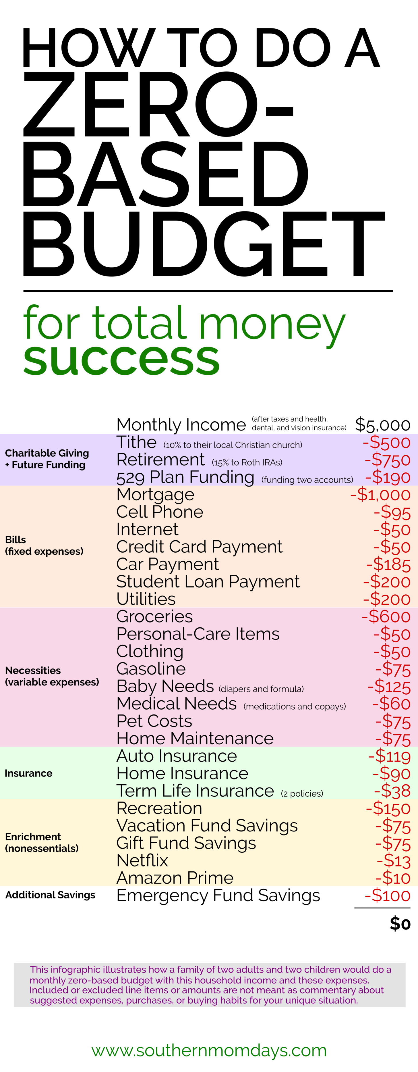 How To Do A Zero Based Budget And Why You Need One