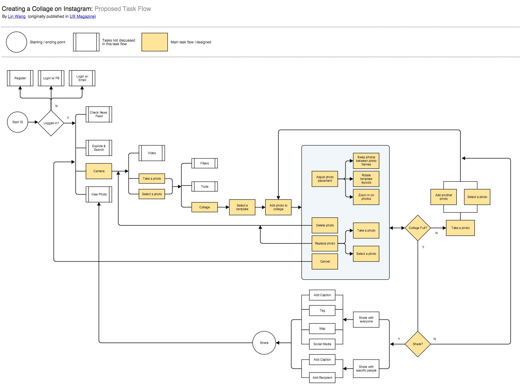 38 Clever Recruitment Workflow Diagram Design
