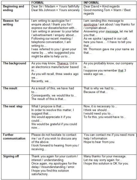Worksheet Business Letter English And Letters Useful Phrases