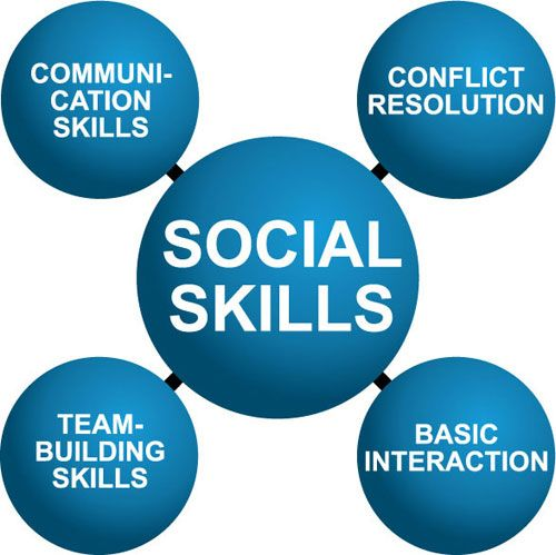 A Good Leader Has Excellent Interpersonal Skills Social Skills Interpersonal Skills Interpersonal