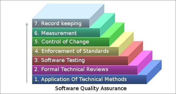 software quality assurance and economy The objective of software quality assurance (qa) is to assure sufficient planning, reporting, and control to affect the development of software products which meet.