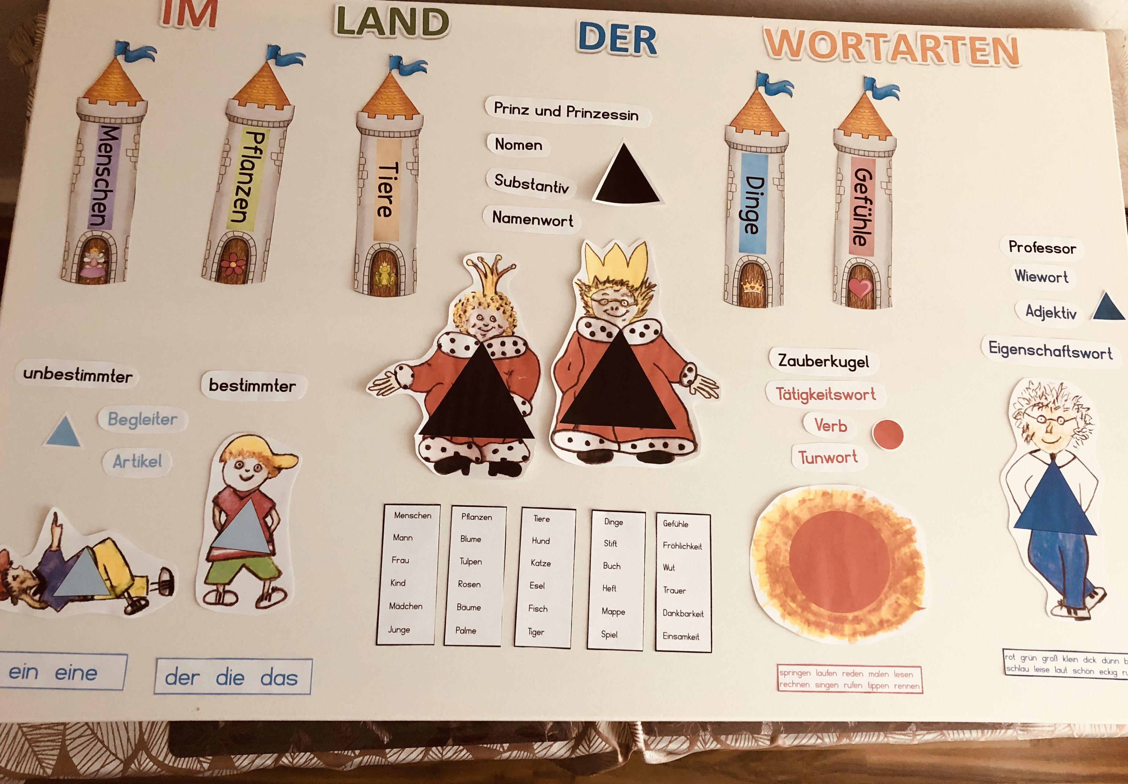 Wortarten Einfuhren In 2020 Wortarten Montessori Grundschule Deutsch Unterricht