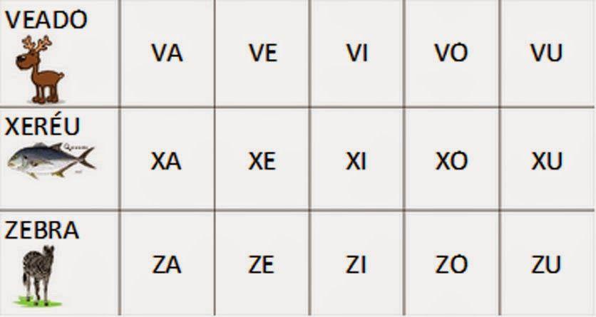 Familias Silabicas Coloridas Para Imprimir Trabalhando Com As Silabas De A A Z Para Exercitar A Familia Silabica Atividades Com O Alfabeto Palavras Simples