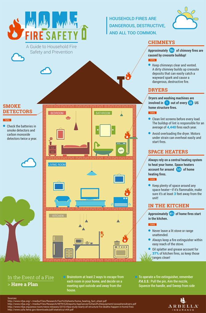 Arbella's Home Fire Safety Infographic Safety