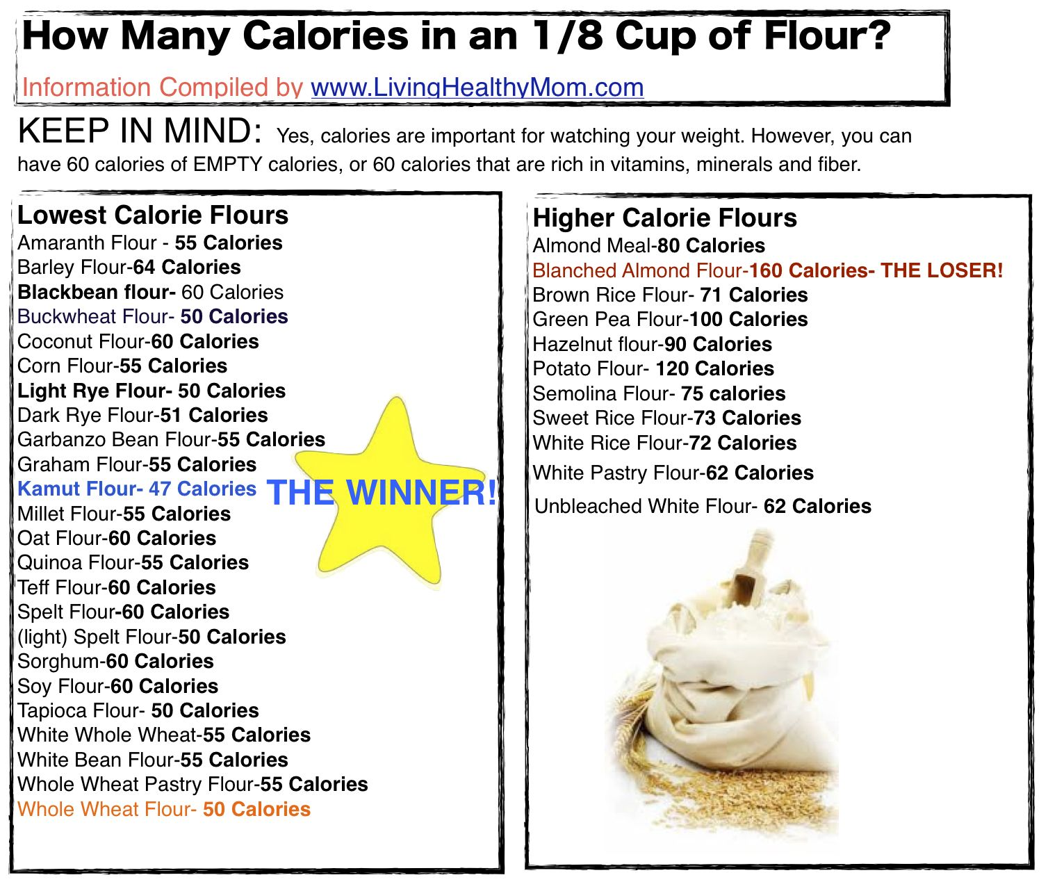 Baking Flour Caloric Values I M Absolutely Flabbergasted At This This Is For Only 1 8 A Cup It All Adds Up So Quickly Flour Calories Low Calorie Calorie