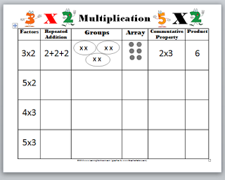 Learning Ideas - Grades K-8: Introducing Multiplication Video, Quiz ...