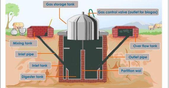 Google Image Result for http://www.paksc.org/bio-energy/biogas-plant ...