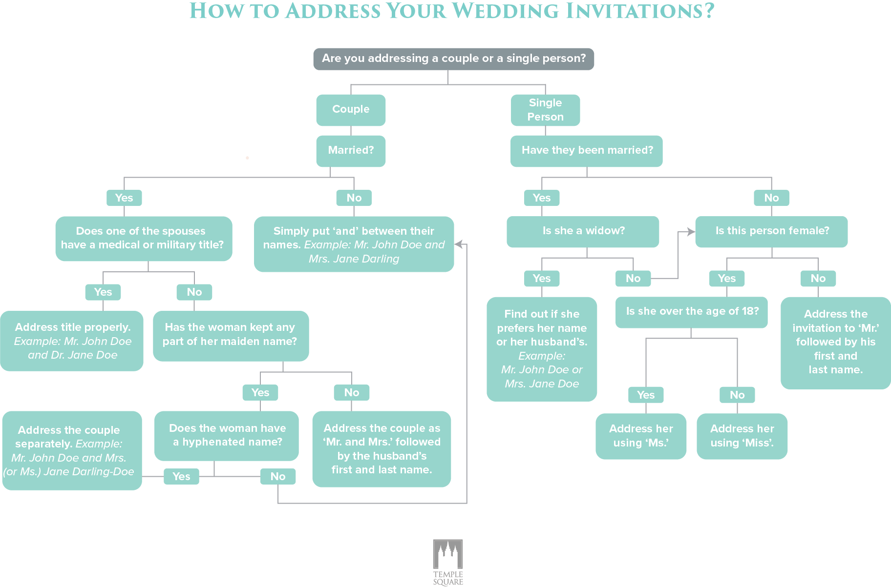 How to Address Wedding Invitations | Wedding invitation addressing ...