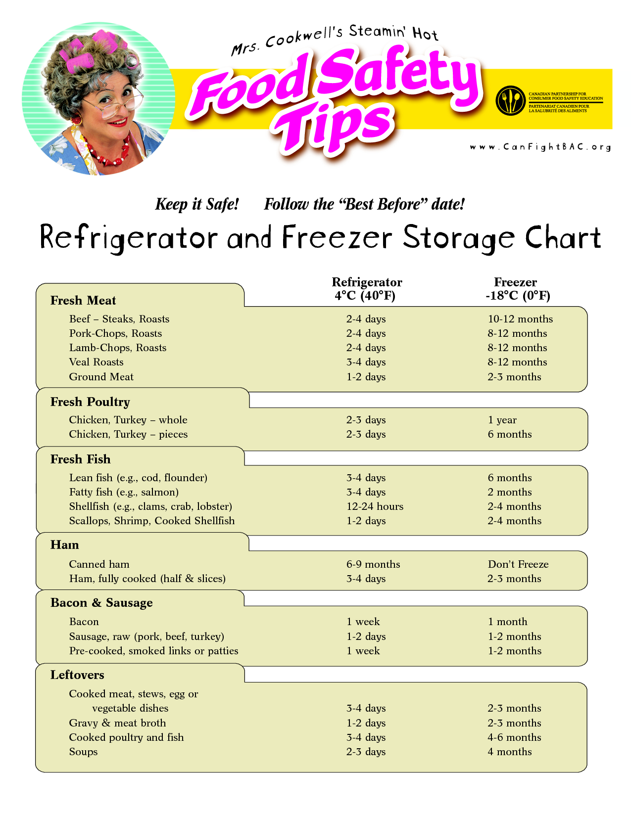 Food Storage Worksheet