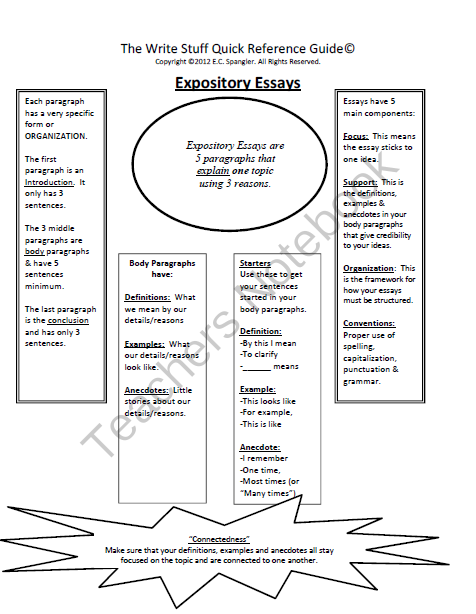 Expository Essay Quick Reference Guide