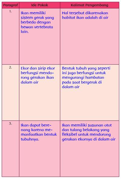 Jawaban Soal Tematik Kelas 5 Tema 1 Halaman 17 Buku Pembentukan Tubuh Tubuh