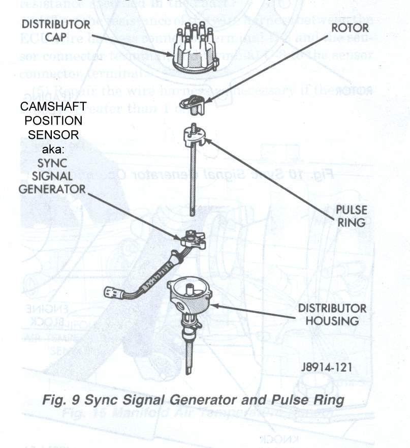 Jeep 40L Distributor Stator Parts exploded diagram – Jeep Cherokee 4.0l Engine Diagram