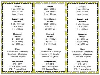 Desk Conversion Charts Metric  Metric System Learning And Math