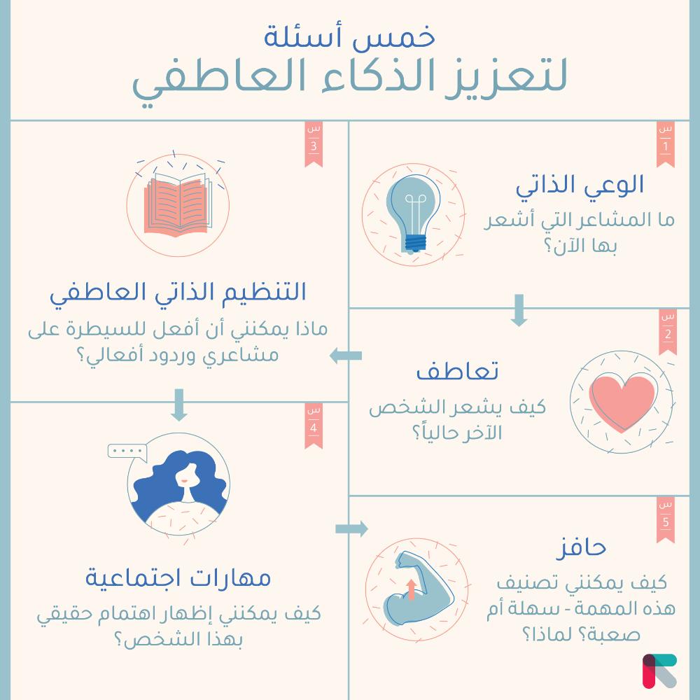 اسئلة عن الذكاء العاطفي Google Search Emotions Learning Map