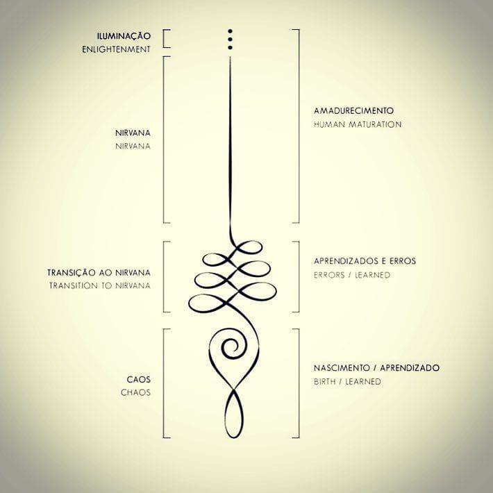 O unalome é um símbolo que representa o desenvolvimento ao longo da vida, a busca do aprendizado e os caminhos tortuosos das tentativas de…