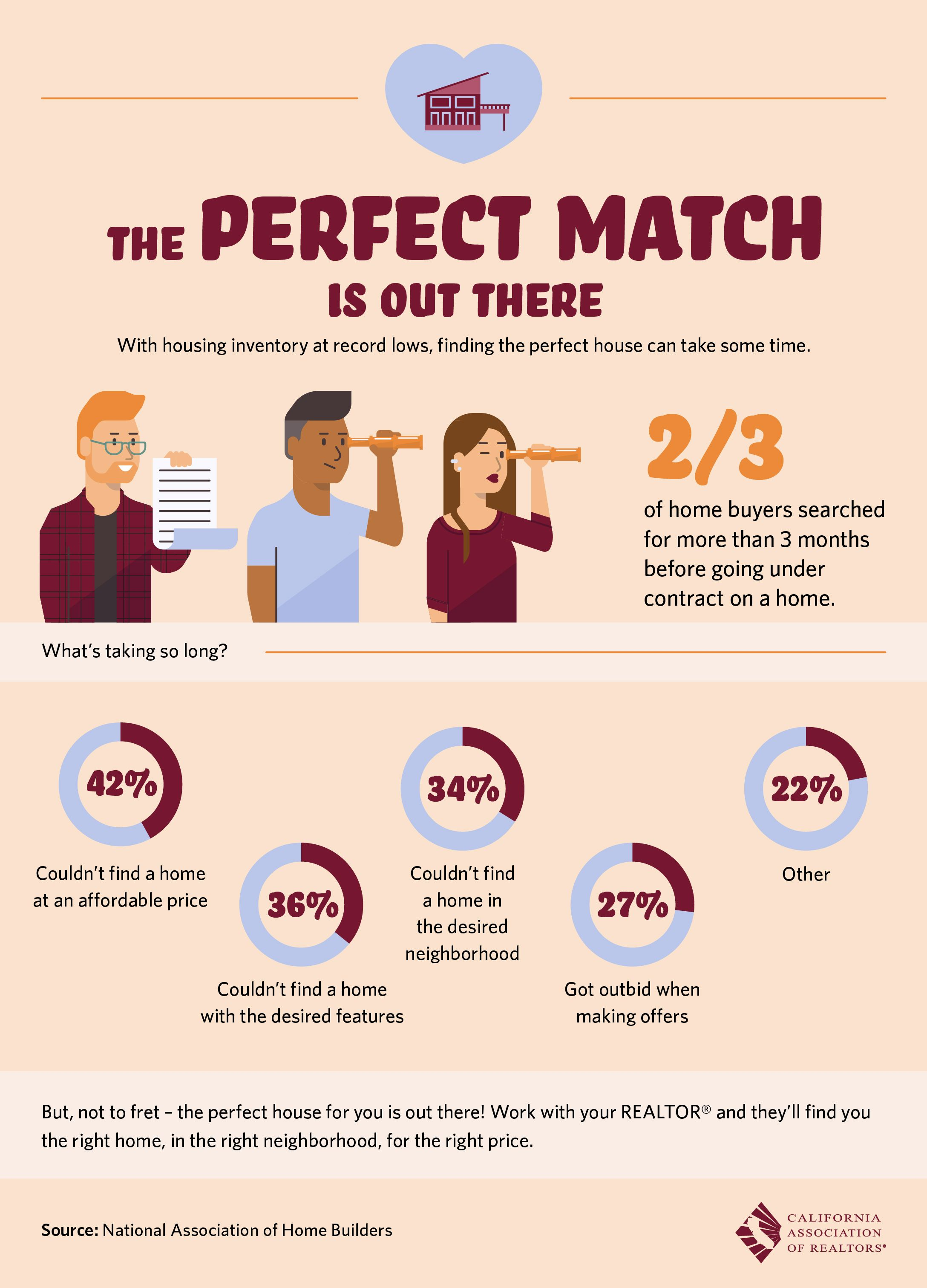 Perfect Match Is Out There Real Estate One Real Estate Infographic Real Estate Advice