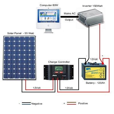 Solar Generator Diy Solar Panel Solar Panel Installation Solar Heating