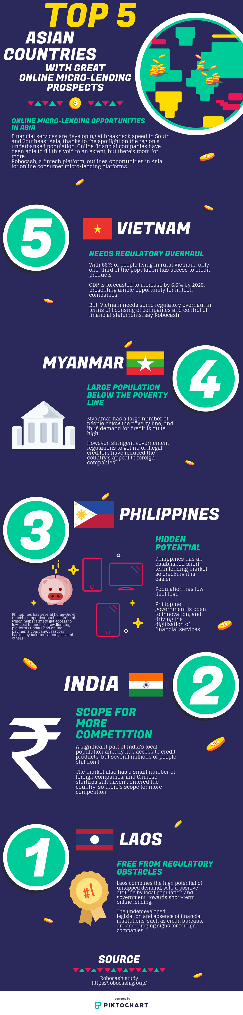 5 Asian Countries That Have The Best Online Microlending Prospects Country Asian Infographic