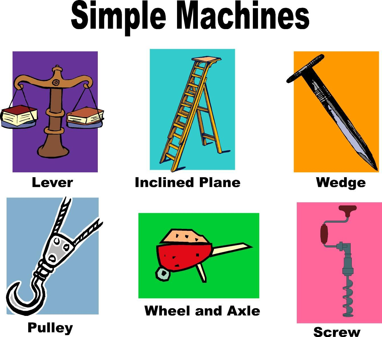 Blendspace Simple Machines With Images Simple Machines