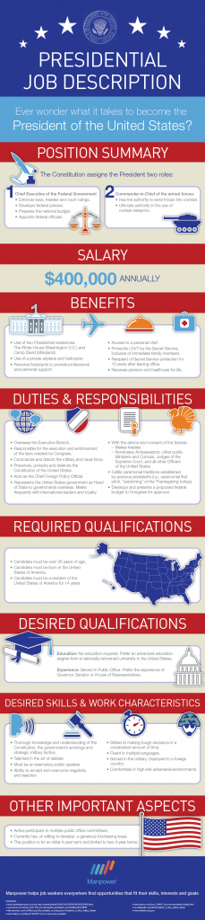 Presidential Job Description  Manpower Infographic  Civics