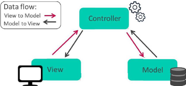 דפוס Mvc ב Php Php Tutorial Web Development Development