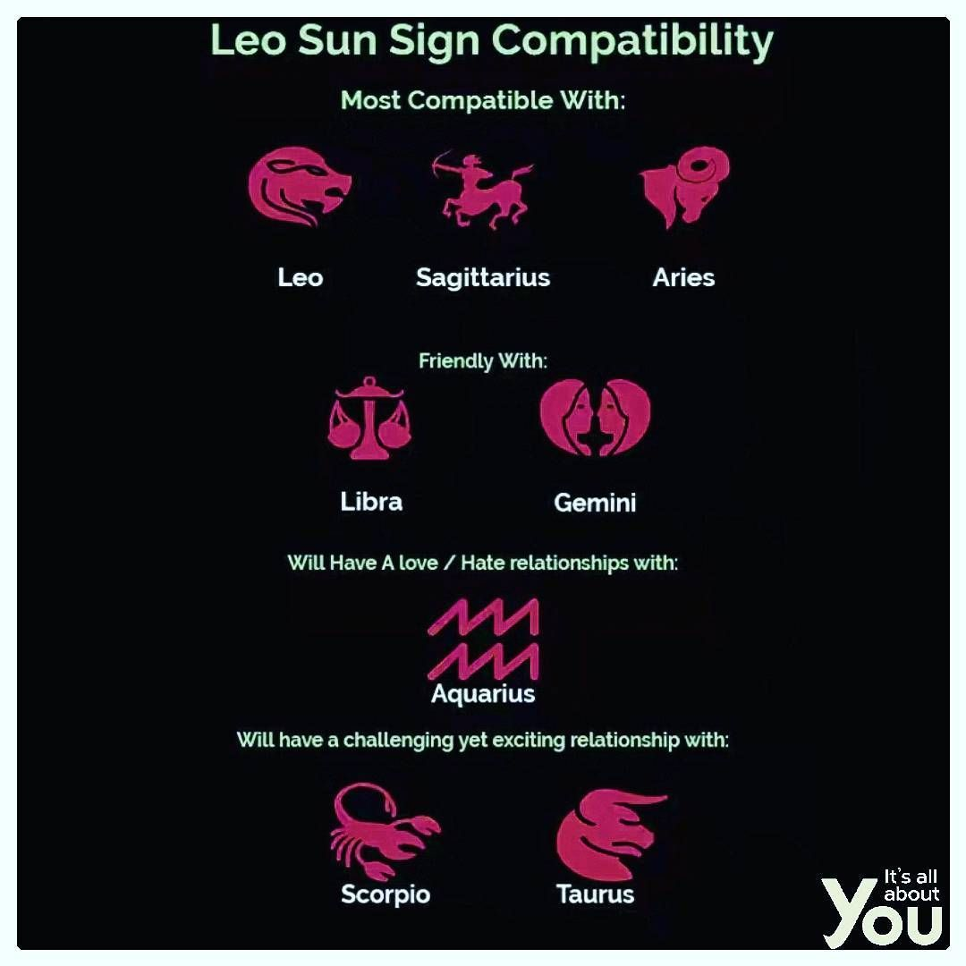 """ITS ALL ABOUT YOU ♈♉♊♋♌♍♎♏♐♑♒♓ on Instagram: """"LEO COMPATIBILITY CHART: #itsallaboutyou"""