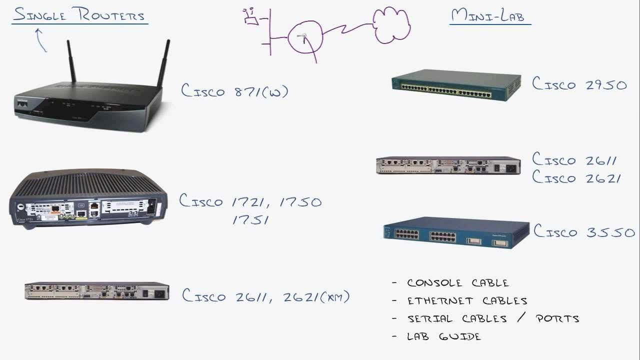 CCNA Home Lab - Recommendations for setting up Cisco routers