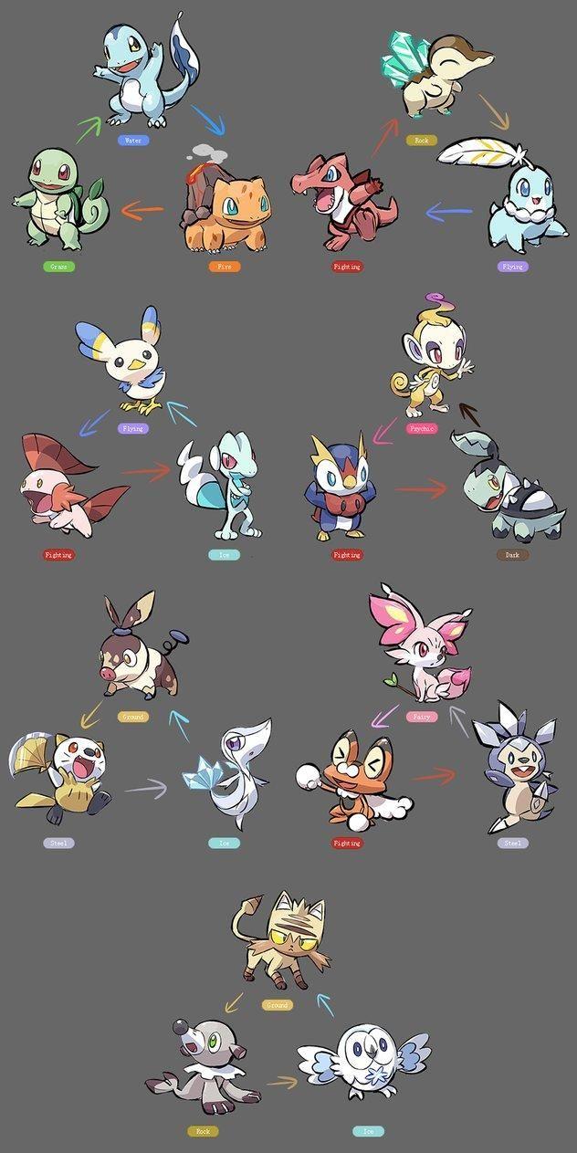 Starter pokemon regional variants pokémon pinterest pokémon